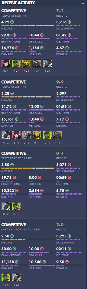 SR Gains For Diamond + Players Too Low - Overwatch Forums