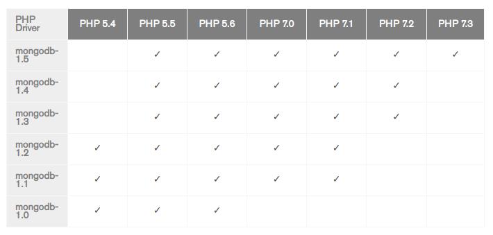 table mongodb php driver