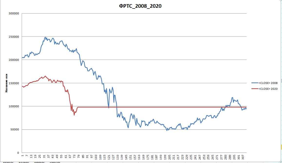Такое мы уже видели RTS_2020_vs_2008 или еще не упали?