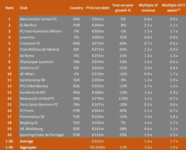 Financiële Ranglijst Man United In Alles Het Grootst 651