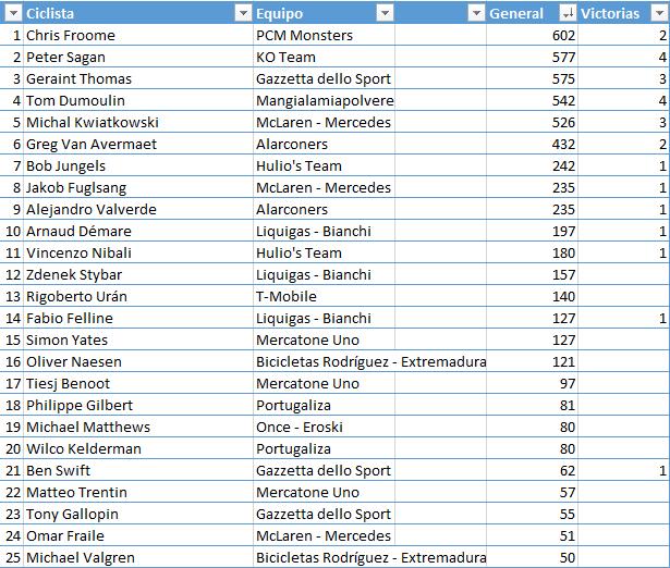 Ranking 1ª División. Temporada 2 745303eb3b6d2589e6c863d8623829a5