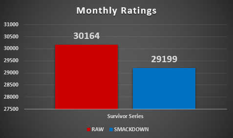 The overall ratings results for the first three weeks of the month.