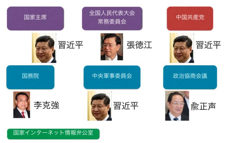 チャートで一目でわかる中国共産党の権力図 6