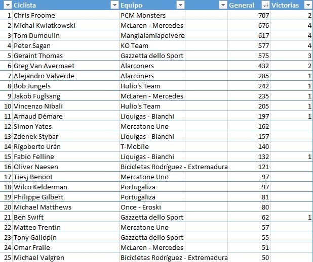 Ranking 1ª División. Temporada 2 7589a09924bb1da3914cd900112500de