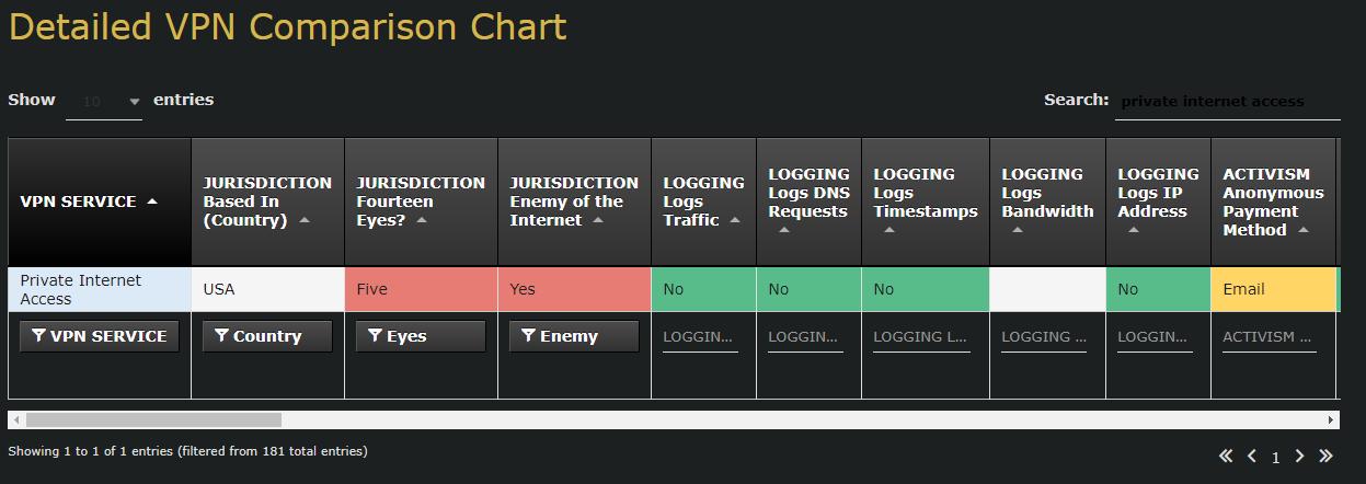 Ivacy VPN: $18 Lifetime Subscription — LowEndTalk