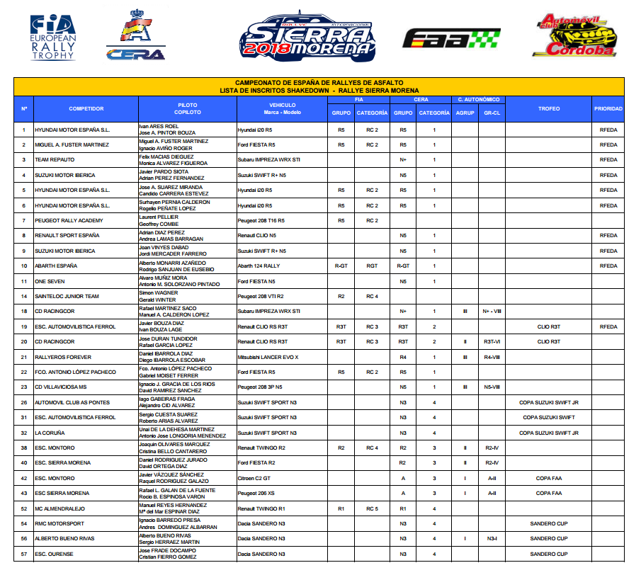 CERA: 36º Rallye Sierra Morena - Internacional [12-14 Abril] - Página 2 7653bafd811a92ae4d31c3f1bcc06f08