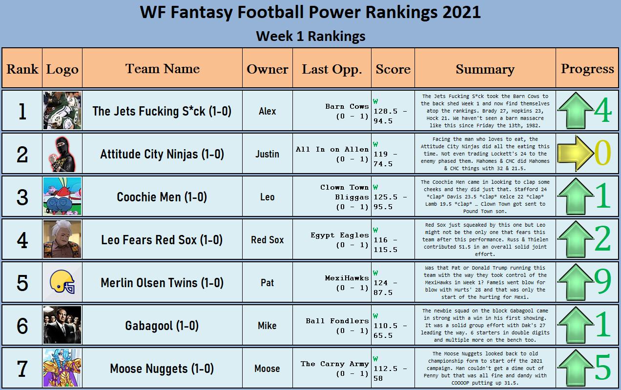 XWA Fantasy Football Power Rankings: Week 1 7709713e300115b28907e1c3291c2a93