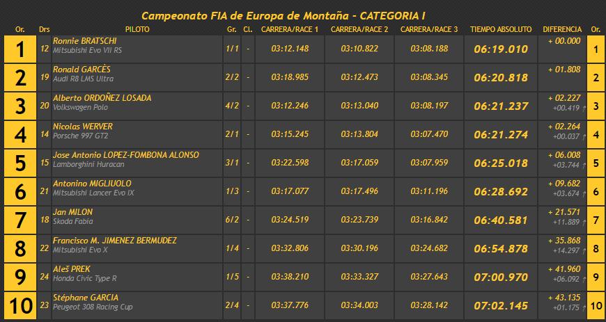 Campeonatos de Montaña Nacionales e Internacionales (FIA European Hillclimb, Berg Cup, BHC, CIVM, CFM...) - Página 43 7709ba46d7e42a17c01cacbfcb4fbd2c