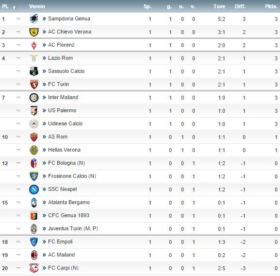 ligue 1 tabelle