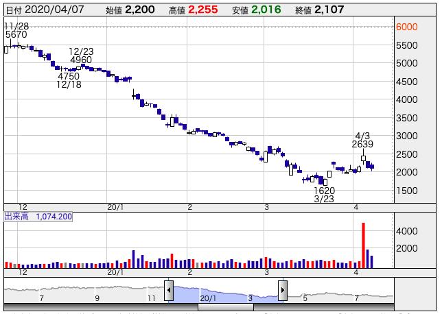 UUUM(3990)の2019年11月~2020年4月までの株価推移
