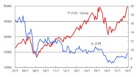 ランドと南アフリカの株価