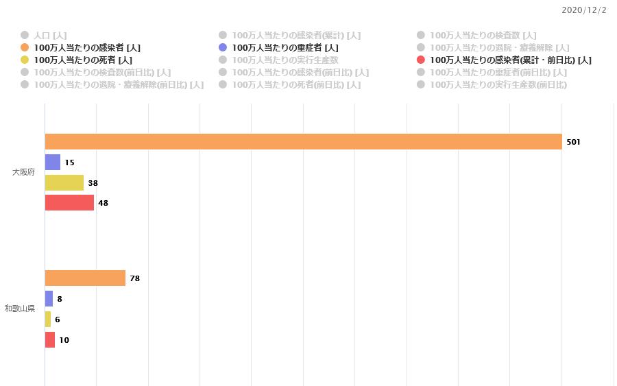 【12/4】新型コロナ感染状況【大阪赤信号検討、鍋パーティークラスタなど】