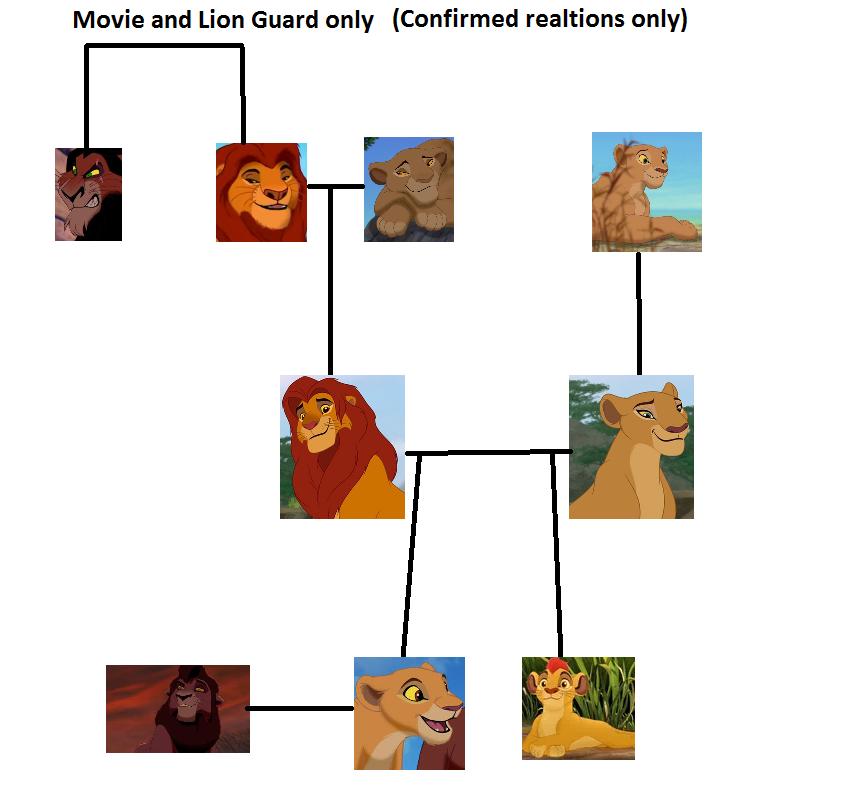 Kiara Bio Kiara In The Lion Guard
