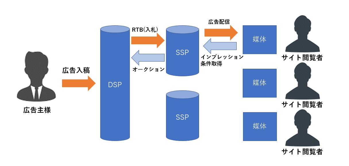 DSPの仕組み