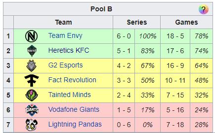 Resultados y tabla final del grupo del clasificatorio para la CWL Pro League 2019. Fuente: https://cod-esports.gamepedia.com/CWL/2019_Season/Pro_League/Qualifier