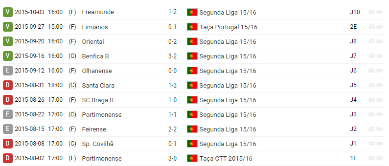 Segunda Liga | Desp.Aves - Leixões 7c43b2401049d96fdbdcdd60ef6d8ec3