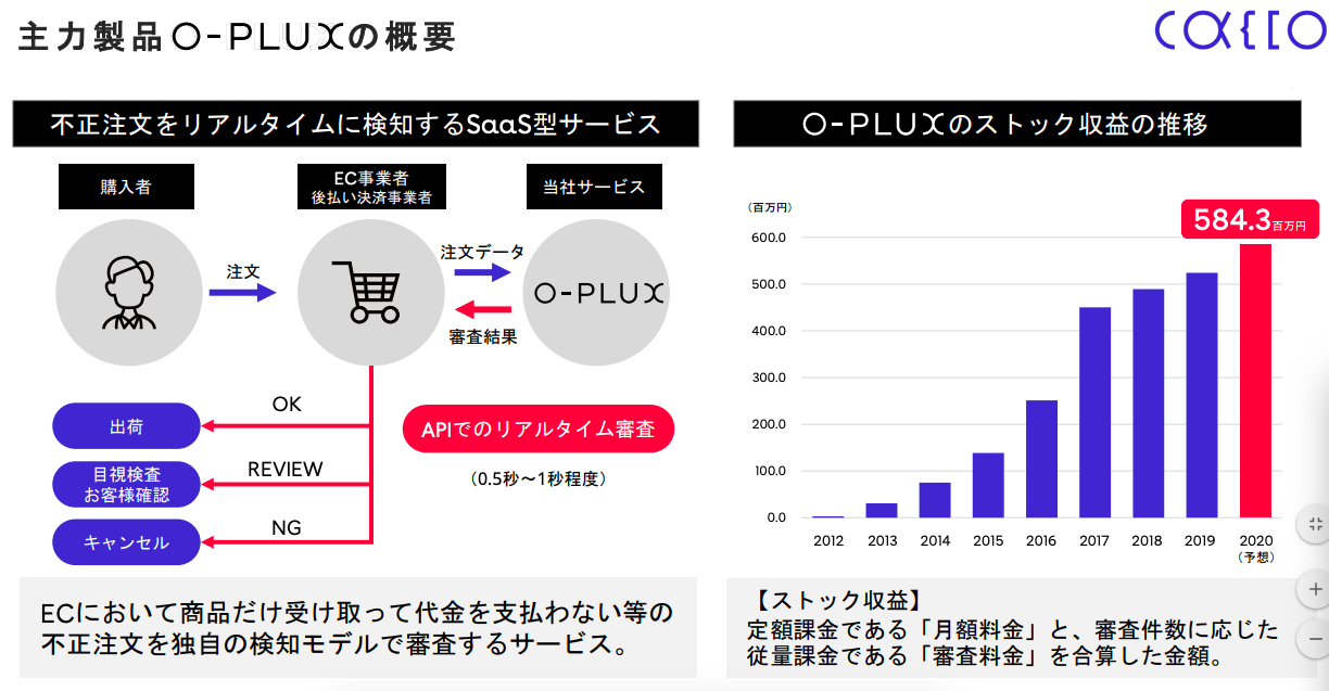 O-PLUXの説明資料  引用:https://ssl4.eir-parts.net/doc/4166/tdnet/1913863/00.pdf