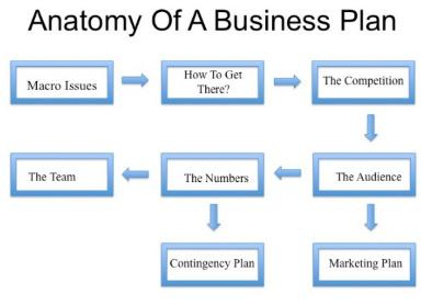 Business plan writer price