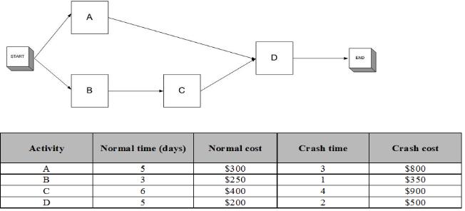 Project 586 Homework Crashing Earned Value Problems Week 4