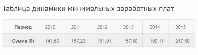 Динамика минимальной зарплаты в Румынии