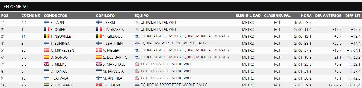 WRC: Marmaris Rally Turkey [12-15 Septiembre] - Página 4 7e9f879fb1840461b930f533f464d009