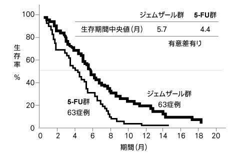 「がん余命」と言う名の「生存期間中央値」よりも「生存曲線」を医者は患者に見せるべき 8
