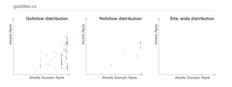 Ahrefs Graphs