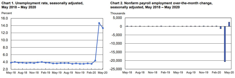 Доклад за пазара на труда - май 2020