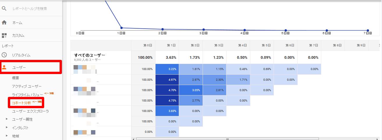 Googleアナリティクスでコホート分析を設定する方法