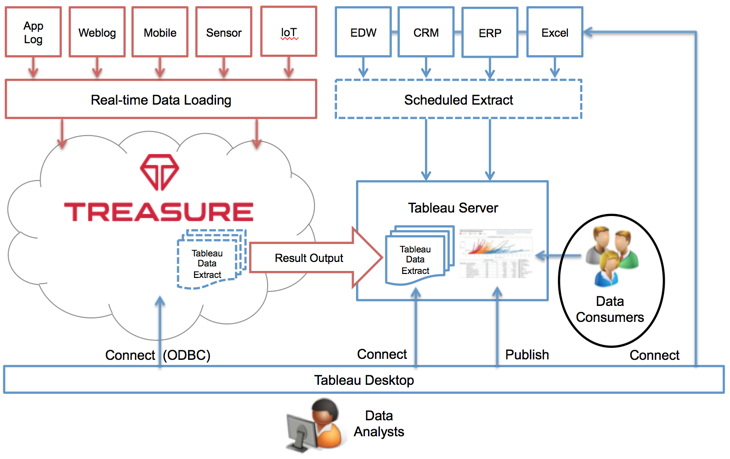 4 Steps to Big Data Analytics with Tableau and Treasure Data