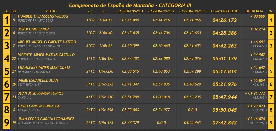 Campeonatos de Montaña Nacionales e Internacionales (FIA European Hillclimb, Berg Cup, BHC, CIVM, CFM...) - Página 38 82afb7c4e5673a44861b81b10eccb205