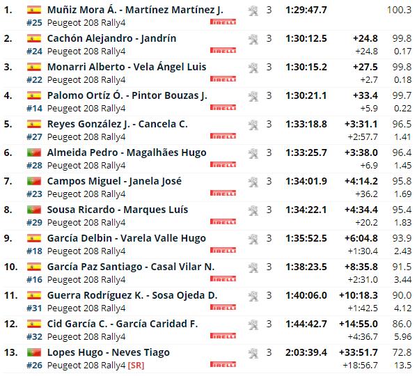 SCER: 54º Rally Ourense - Recalvi [16-17 Julio] - Página 2 8303e9534e48628ce4917ec7dad36056