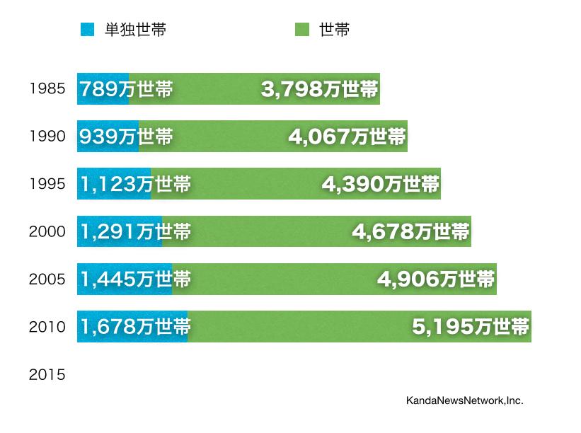 全国の空き家率13.5パーセント 820万軒 外国人観光客1342万人 14