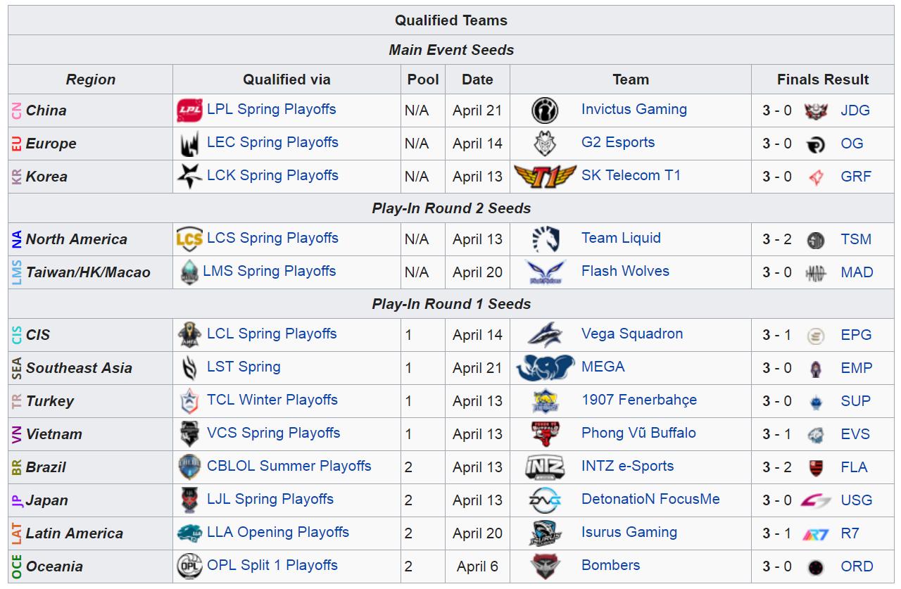 Lista completa de los equipos que participarán en el MSI 2019. Fuente: https://lol.gamepedia.com/2019_Mid-Season_Invitational