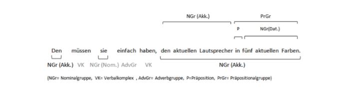 Akkusativ oder dativ fragen zur satzanalyse for Nach akkusativ oder dativ