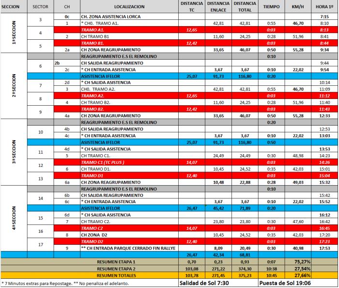 SCER + CERT: IX Rallye Tierras Altas de Lorca [6-7 Marzo] 84baa18d1253a9f62615f62f4d8802a3
