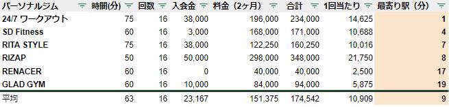 パーソナルトレーニングジム 小倉 駅チカ ランキング