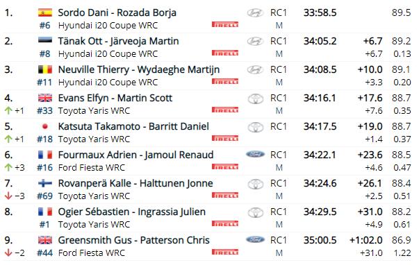 WRC: 54º Vodafone Rallye de Portugal [20-23 de Mayo] - Página 3 870c778e10a1cfe202a6ebadc60ce937