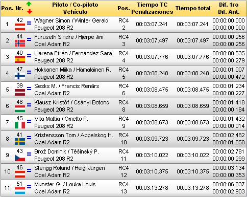 ERC: 48º Barum Czech Rallye Zlin [24-26 Agosto] 8799811d4c531ad7fb2c0ed03912bf7e
