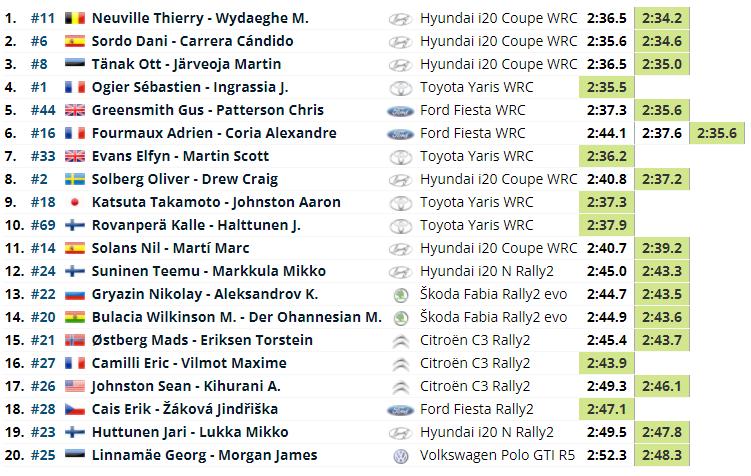WRC: 56º RallyRACC Catalunya Costa Daurada - Rally de España [14-17 Octubre] - Página 3 8904f659e55c01724a4e8315a59ecca2