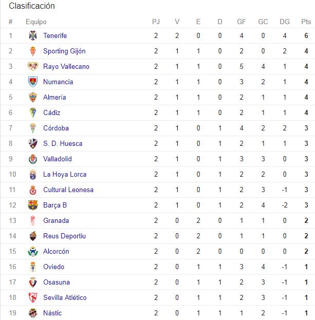 Granada - Barça B [Liga 1,2,3; Jornada 3] 89aa6722b90225854f47123618726d98