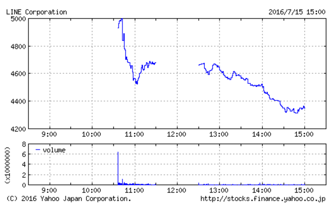 LINE上場、日米同時上場 約7000億円の時価総額 (LN.N)(3938.T) 午前10時45分現在 8