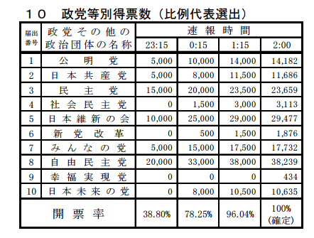 東京都都議会補欠選挙も都知事選挙と同時開催 新宿区、台東区、大田区、渋谷区
