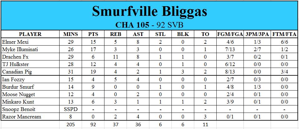 The Bliggas are Back! (NBA 2K16 XWA Edition) - Page 8 8c6bc18cae8e576e2e95d518db24b2ca