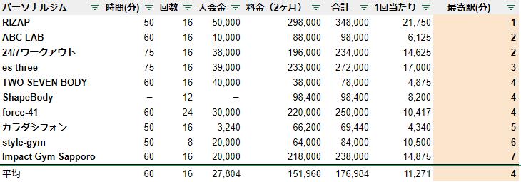 パーソナルトレーニングジム 札幌 駅チカ ランキング