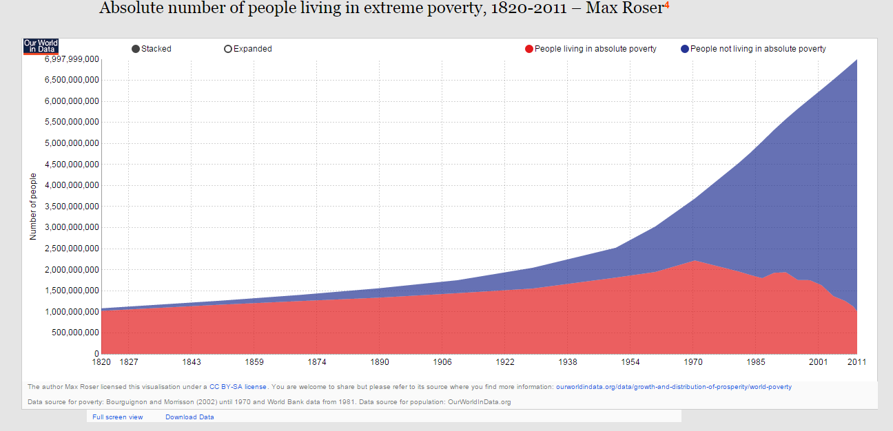 Yet The Numbers In Absolute Poverty Has Decreased By 1 Billion Over The Same Time Period