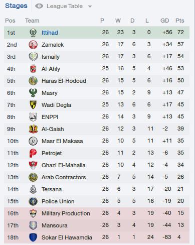 The pentagon challenge steve kean style fm13 fm scout - Spanish second division league table ...