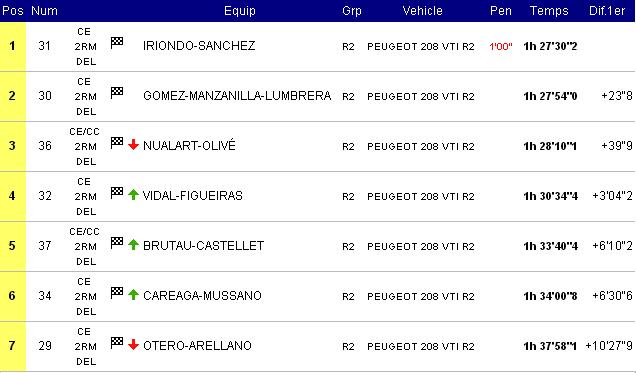CERT: 19º Rallye de Tierra Ciutat de Cervera [31 Agosto - 1 Septiembre] - Página 2 8f96895d0152add5c513910ee31ef3ab