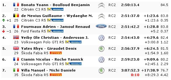 WRC: 87º Rallye Automobile de Monte-Carlo [22-27 de Enero] - Página 16 907b6cb89de265ea53db369c04c02648