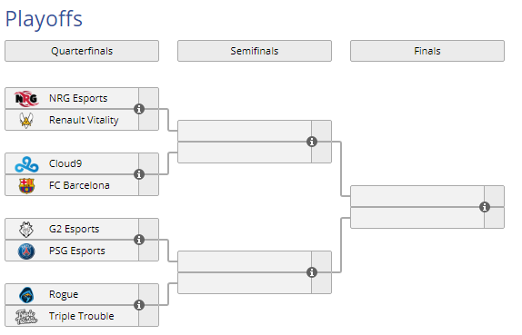 El cuadro de los playoffs antes de disputarse el día 3 de competición. Fuente: https://liquipedia.net/rocketleague/Rocket_League_Championship_Series/Season_7
